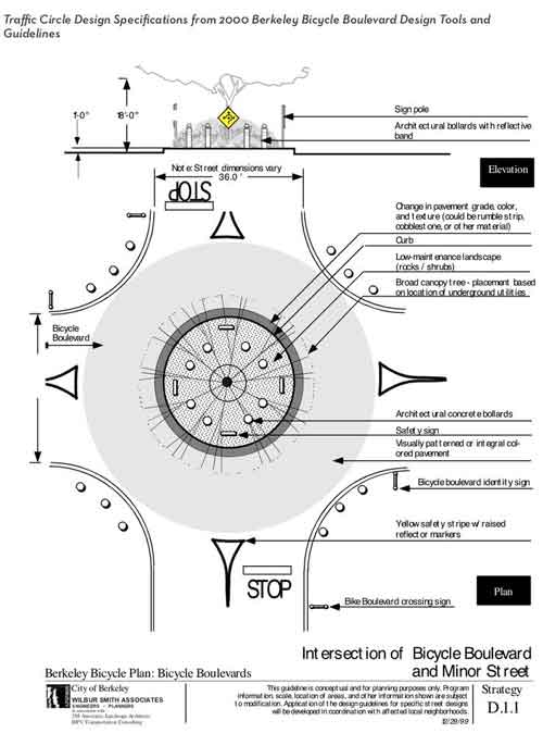 Traffic Circle Design Specifications from Bicycle Plan